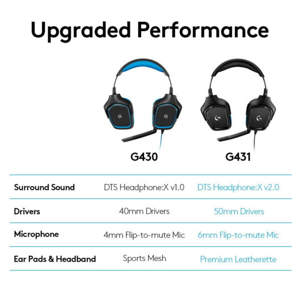 Logitech G431 7.1 Surround Sound Gaming Headset with DTS Headphone (Black)-7020